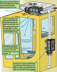 NIOSH  / Vulcan Drill Rig Test RESPA HVAC Precleaner+Filter+Pressuriser Technology