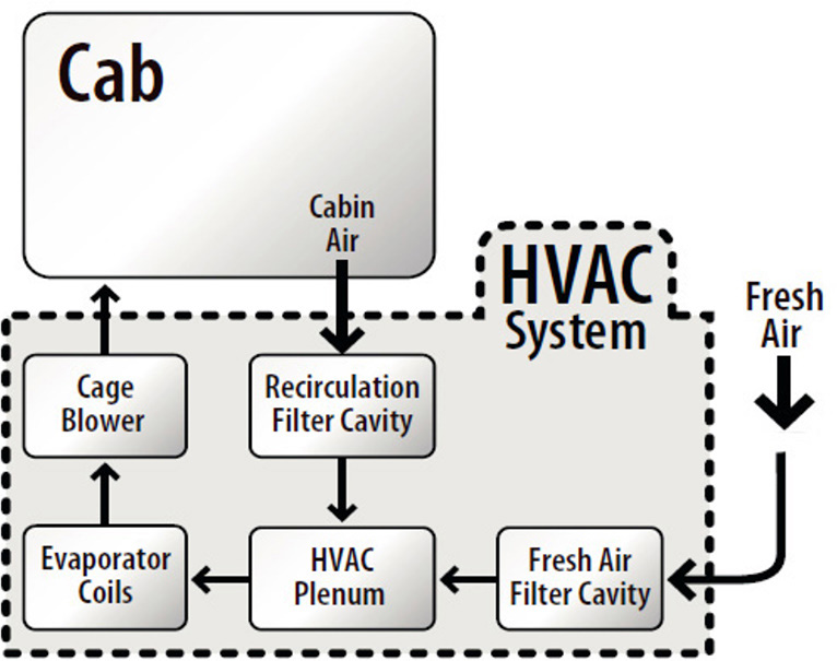 HVAC Design Functions