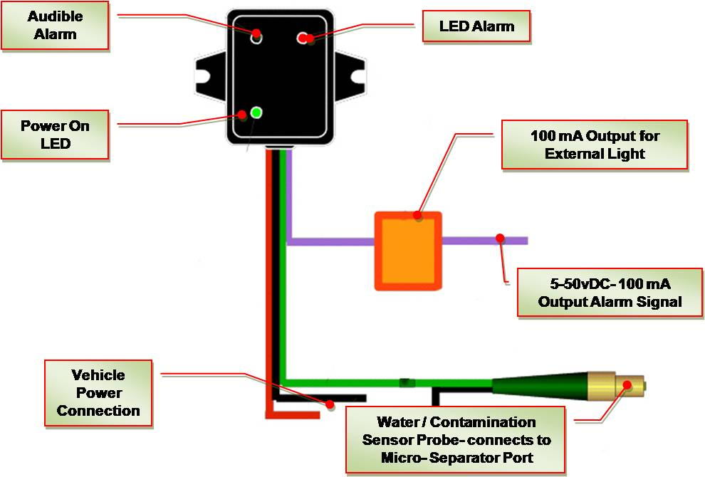 Water / Contamination Sensor Unit