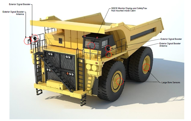 CE360 TPMSystem layout on Dump Trucks