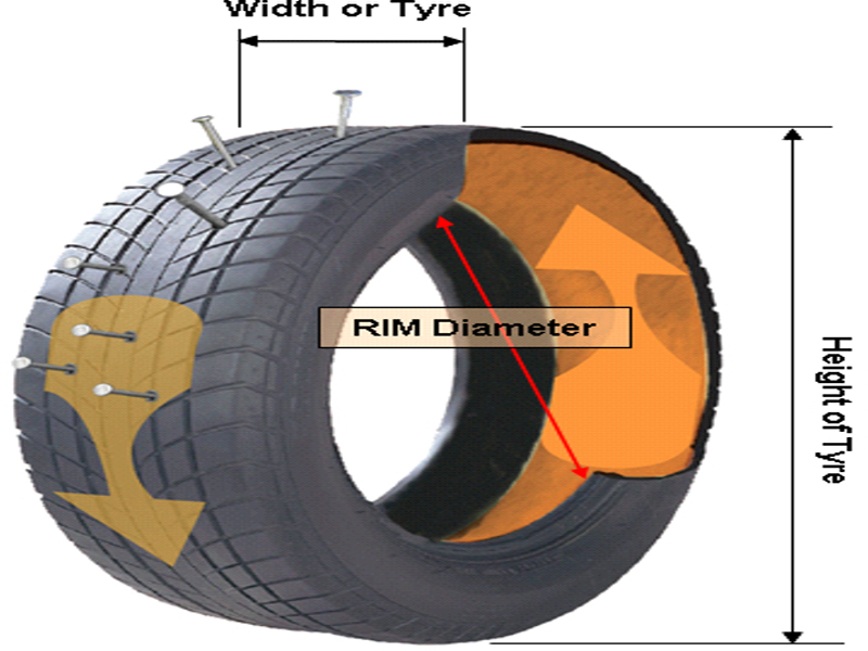 Tyre Sealants and Balancers