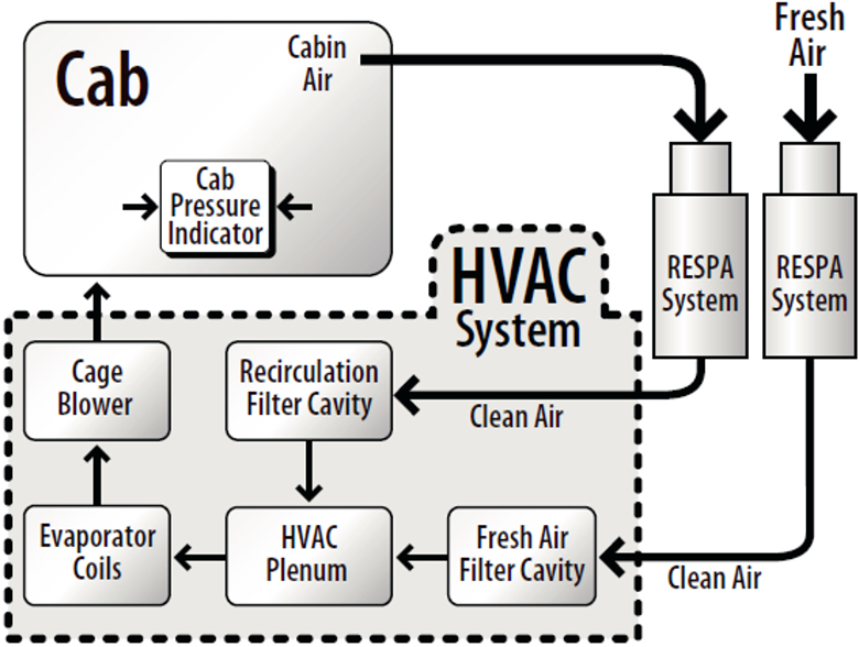 A Quality Cabin Environmental Air System should address both the External & Recirculation Air Supplies